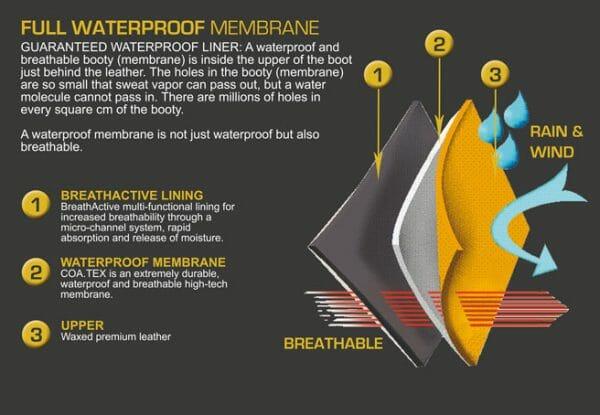 waterproof tech
