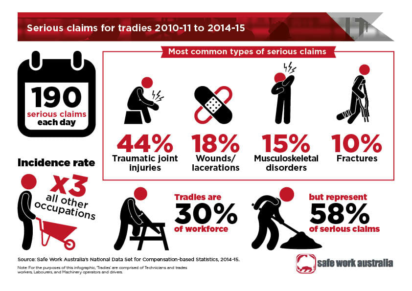 tradies national health month infographic
